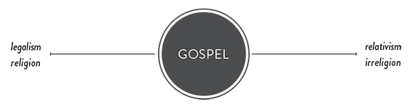 The Gospel Axis