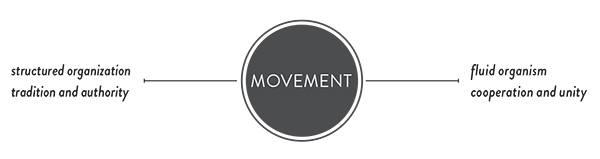 The Movement Axis